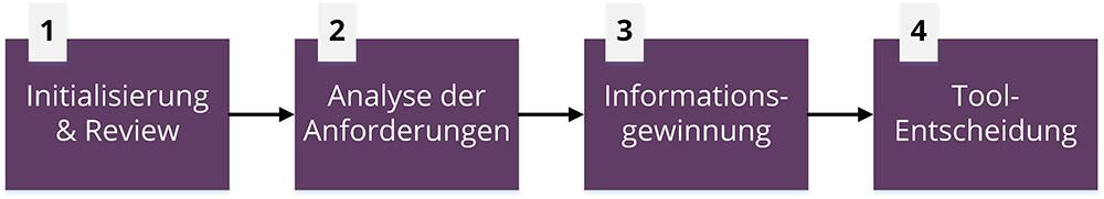 Vorgehensmodell bei der Evaluierung von Software-Lösungen für Service-Management