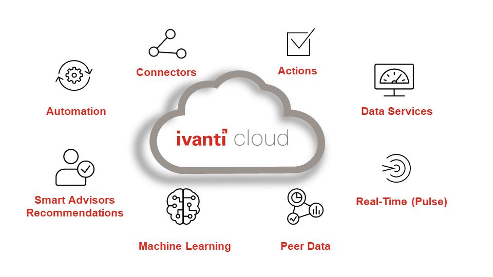 Komponenten der Ivanti Cloud
