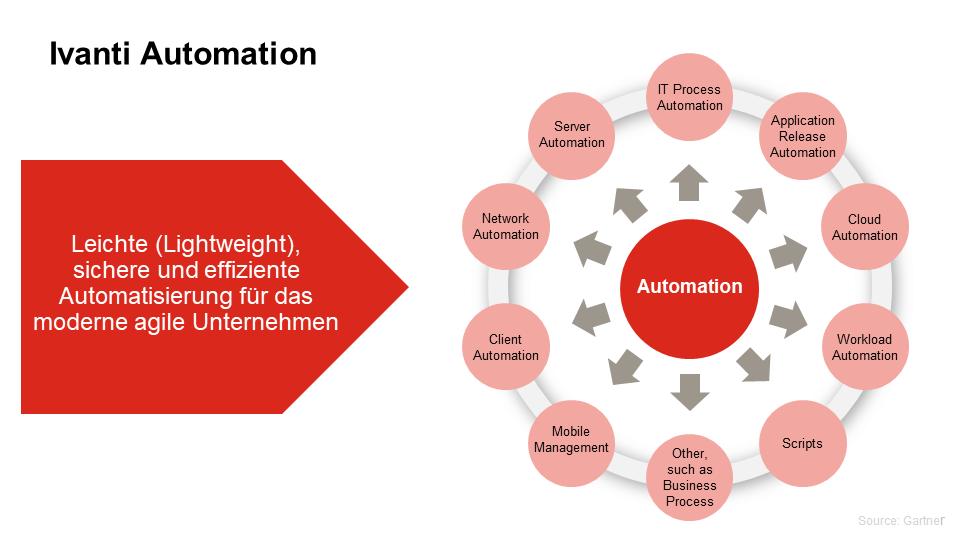 Was kann Automatisierung alles leisten?