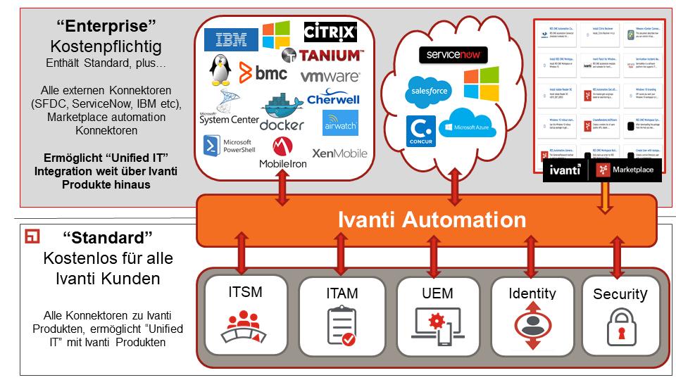 Übersicht Möglichkeiten der Automatisierung mit Ivanti Automation