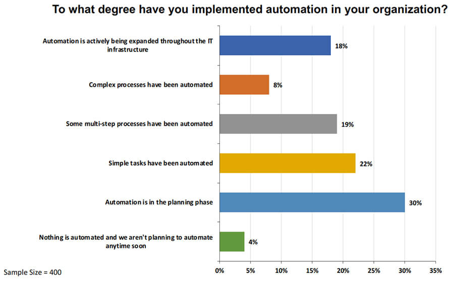 Stand der Nutzung von Automatisierung im Service-Management