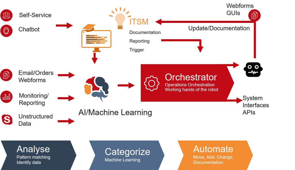 Funktionsweise Robotic Process Automation (RPA)