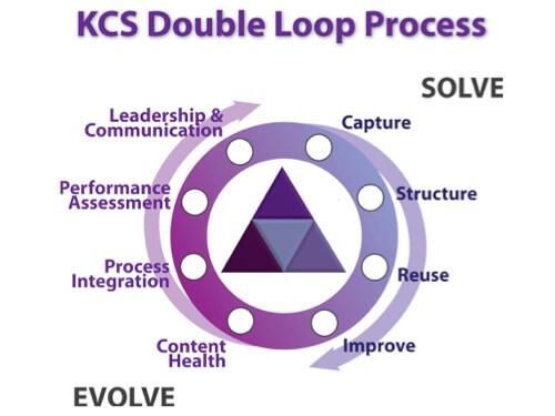 KCS Double Loop - Verantwortung des Supportmitarbeiters (Solve) und der Führungskräfte bzw. Organisation (Evolve)