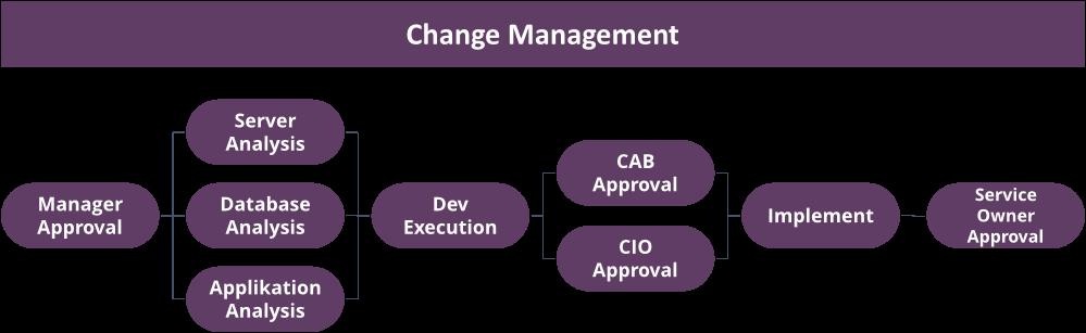 Changes in 4me vollständig planen und automatisiert steuern 1