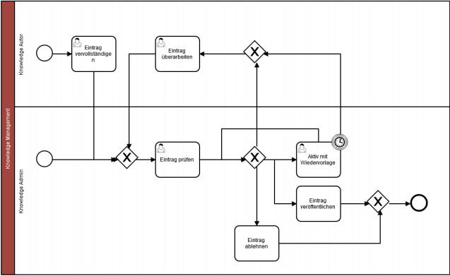 Ablauf des standardmäßig genutzen Knowledge-Prozesse in ky2help