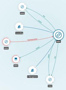Darstellung der Beziehungen von CIs untereinander in TOPdesk