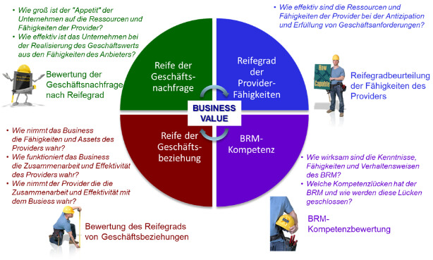 4 Handlungsfelder im Business Relationship Management