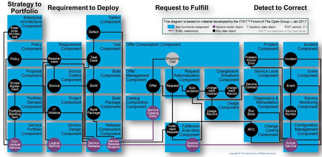 Funktionale Modell von IT4IT