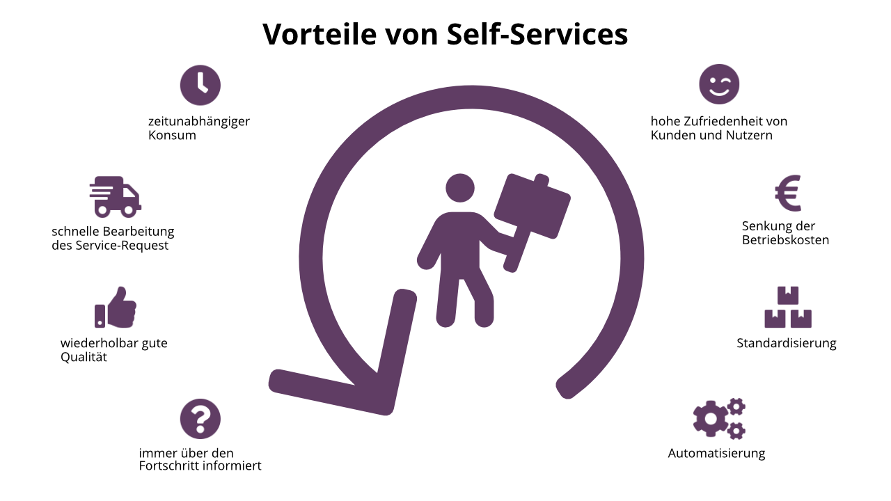 Self-Services haben viele Vorteile sowohl für den Kunden als auch den Anbieter der Service-Request