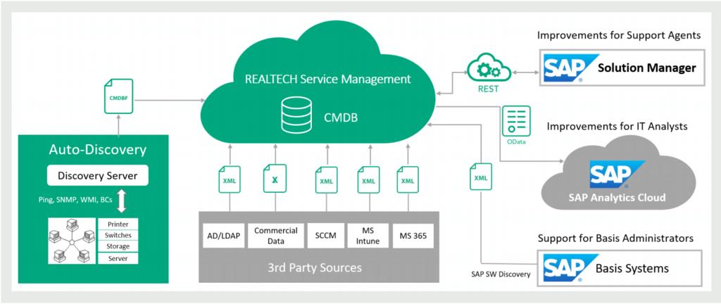 Integrationsmöglichkeiten der REALTECH Service Management CMDB