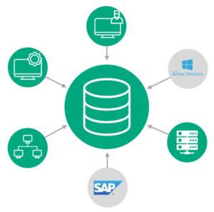 Die CMDB bekommt ihre Daten aus einer Vielzahl von Quellen. Das SAP Discovery von REALTECH ist eine Variante.