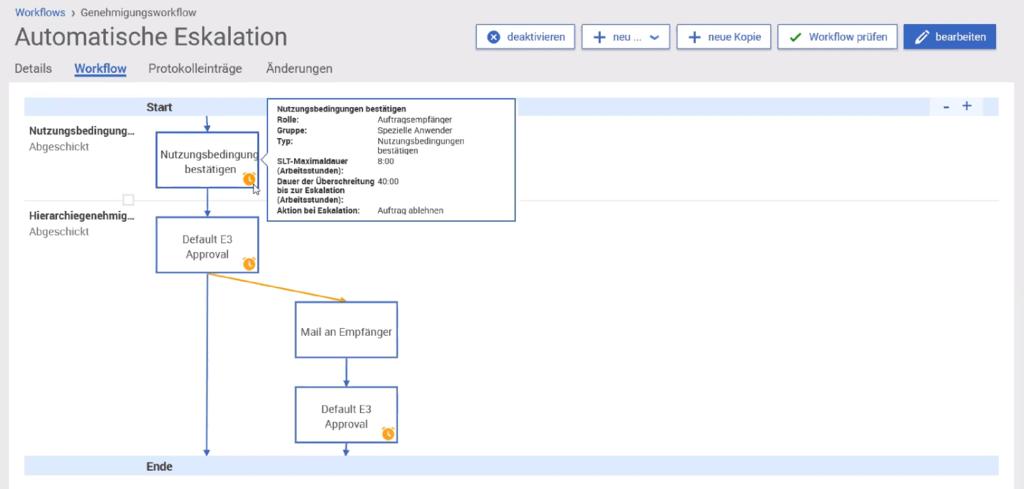 Ausschnitt aus einem Bestell-Workflows in Servity mit automatischer Eskalation