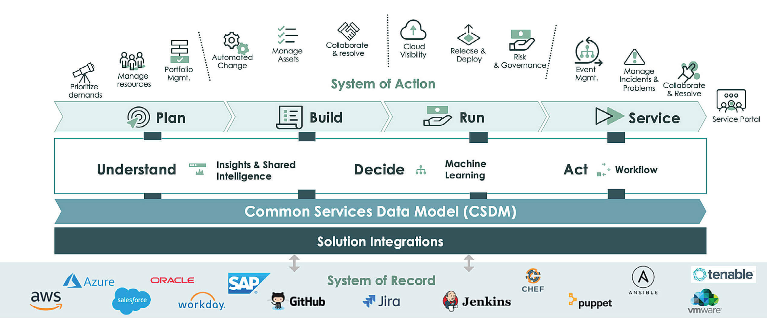 ServiceNow Schichtenmodell als Betriebsbasis