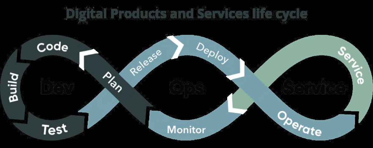 Betriebsmodell serviceorientierte Organisation