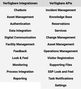 TOPdesk Oekosystem - APIs und Integrationen